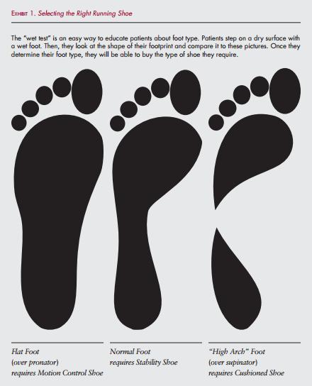 Choosing A Running Shoe Women