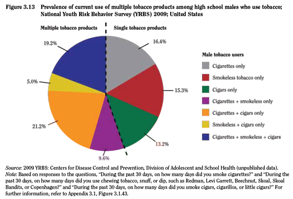 an argument against cigarette smoking in the united states of america Argumentative essay about why smoking should  the leading causes of preventable deaths in the united states,  crop in america and cigarettes were.