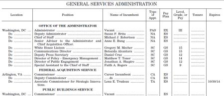Plum-Book-Political-Appointments-GSA