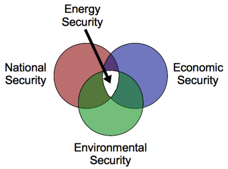 Energy Security intersection of National Security, Economic Security and Environmental Security