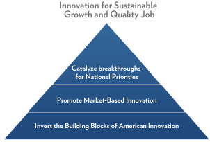 President Obama's Strategy for American Innovation