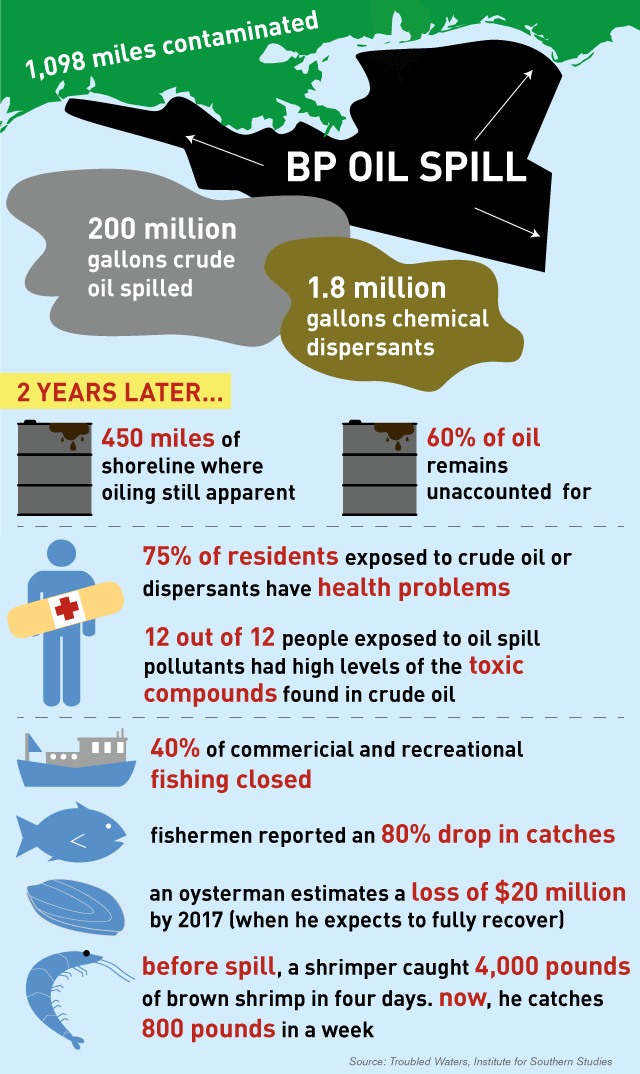 causes of bp deepwater horizon oil spill The deepwater horizon oil spill (also referred to as the bp oil spill, the bp oil disaster, the gulf of mexico oil spill, and the macondo blowout) is an industrial disaster that began on.