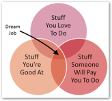 Dream job is where you do what you love and are good at and get paid for it