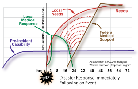 Complementary Federal and local disaster response