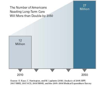Americans-Needing-Long-Term-Care-by-2050