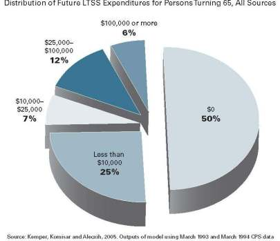 How-Much-65-year-olds-will-pay-for-Long-Term-Care from Commission on Long-Term Care Final Report September 2013