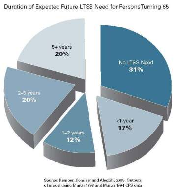 How-Soon-65-year-olds-will-need-Long-Term-Care from Commission on Long-term Care Final Report 2013