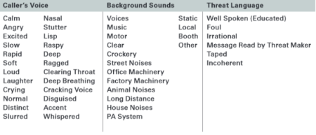 Image: Table from the Bomb Threat Call Procedures form. Source: Page 160 of the 2014 Counterterrorism Calendar.