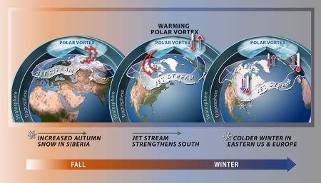 Polar-vortex-fall-to-winter-chart