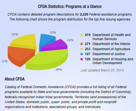 Image: Break-down of CFDA program distribution for the top five issuing agencies by dollars provided. Source: CFDA Website