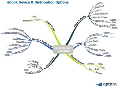 Image: Infographic of different eBook readers and apps options Source: Digital Book World