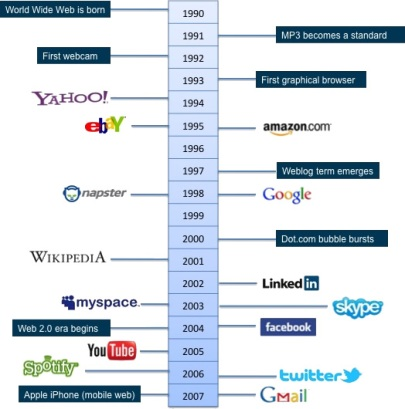 Internet timeline including World Wide Web and social media. Courtesy: Harbott.com