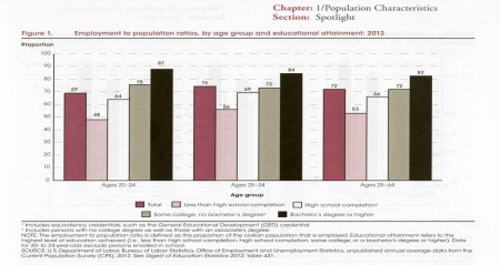 conditions employment chart 2012