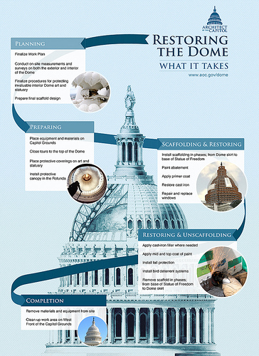 Restoring the Dome Architect of the Capitol