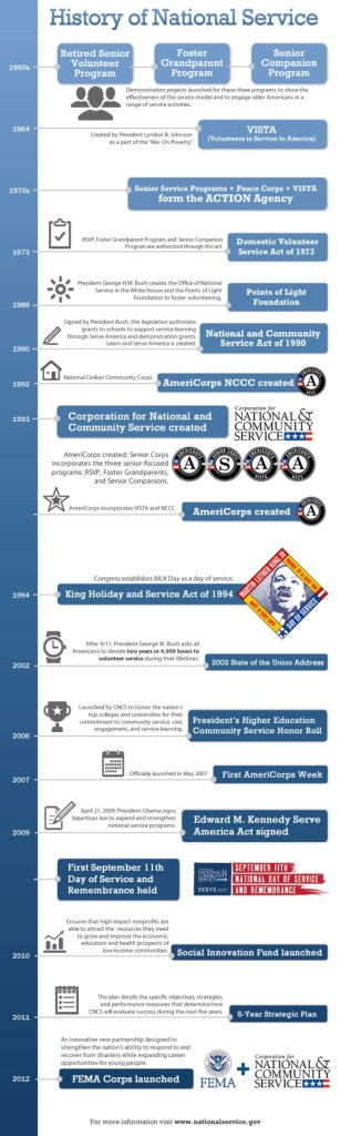 National Service Timeline.  Image courtesy of nationalservice.org